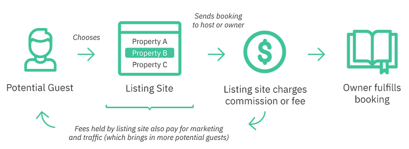What is a distribution channel in the vacation rental industry